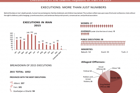 executions-numbers